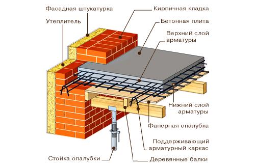 Как заменить плиту перекрытия размеры плит перекрытий таблица